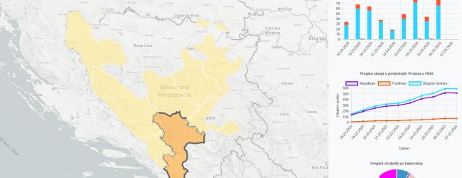 Sve o epidemiji Covid-19 u Federaciji BiH na stranici www.covid-19.ba